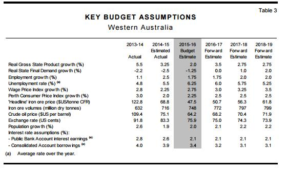 Budget_wa_15_key_indicators.jpg