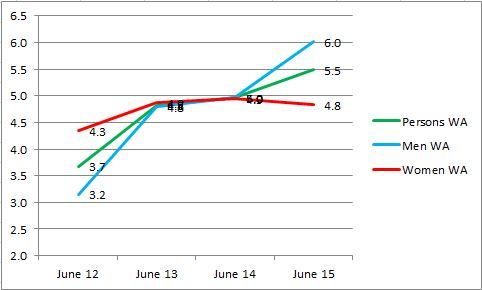 Unmemployment_WA_june_15_trend.JPG