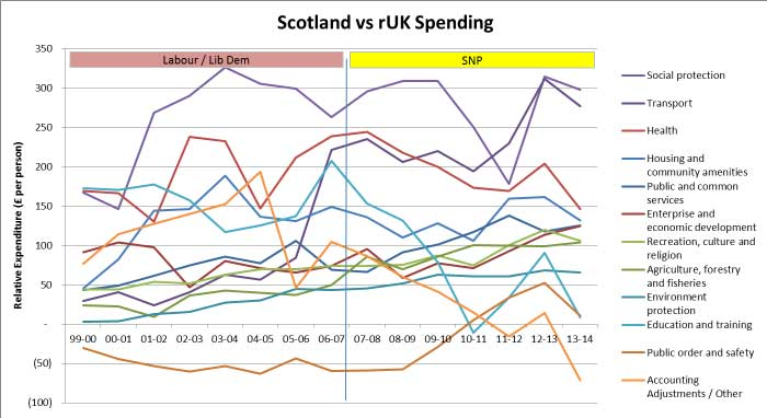 party_spending_scotland-in-union.jpg