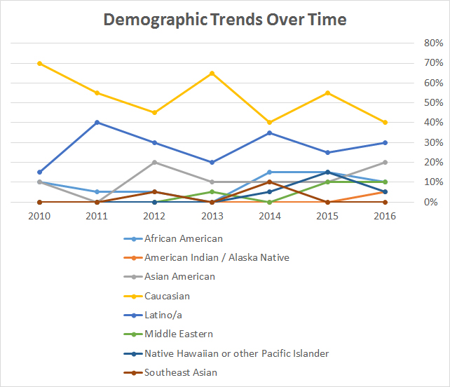 Demographics_Over_Time_-_01.jpg