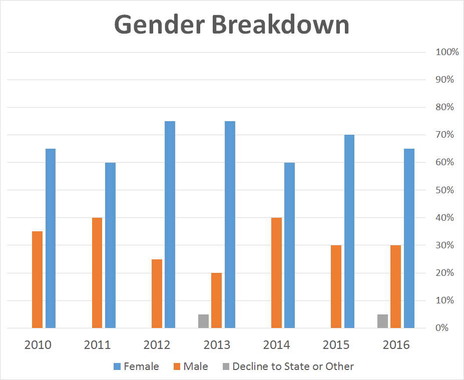 Gender_Breakdown.jpg