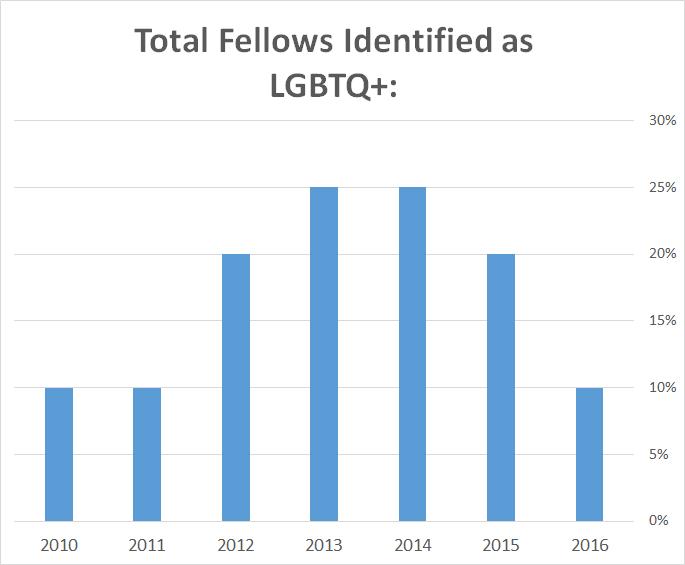 LGBTQ__-_Total.jpg