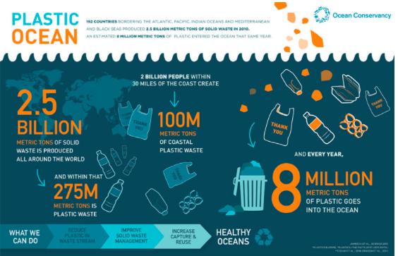 Source: Ocean Conservancy (http://www.oceanconservancy.org)