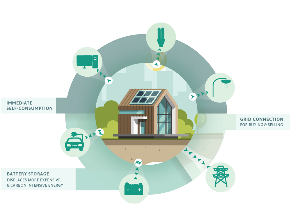 ways to use solar energy