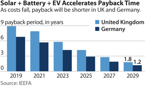 Chart showing payback periods of EV-solar-battery combo, now and into the future