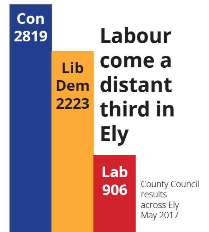 County Council Results May 2017 - Labour come a distant third