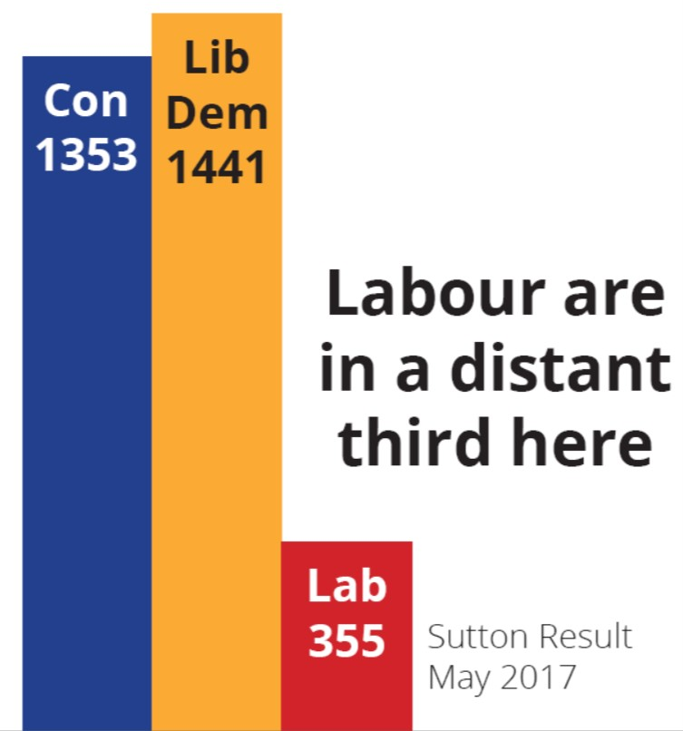 Sutton Results May 2017 - Labour come a distant third