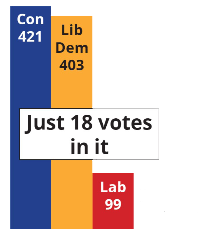 Bar Chart Bottisham only 18 votes behind in January 2016