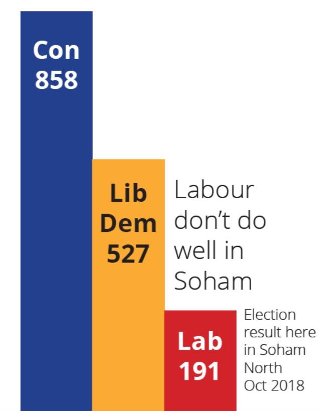 Soham North Bar Chart