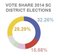 sc_vote_share.JPG