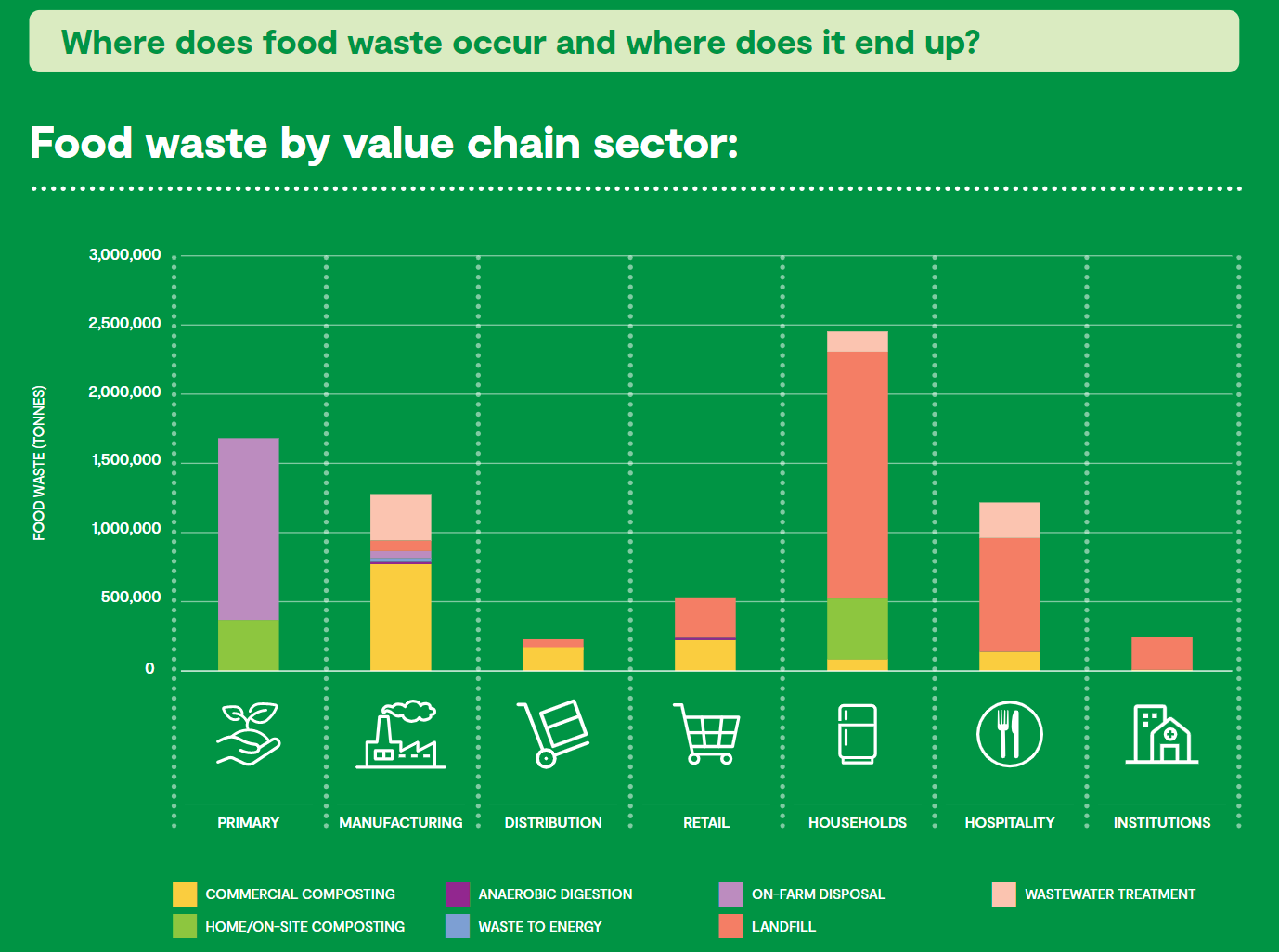 food waste graph by sector