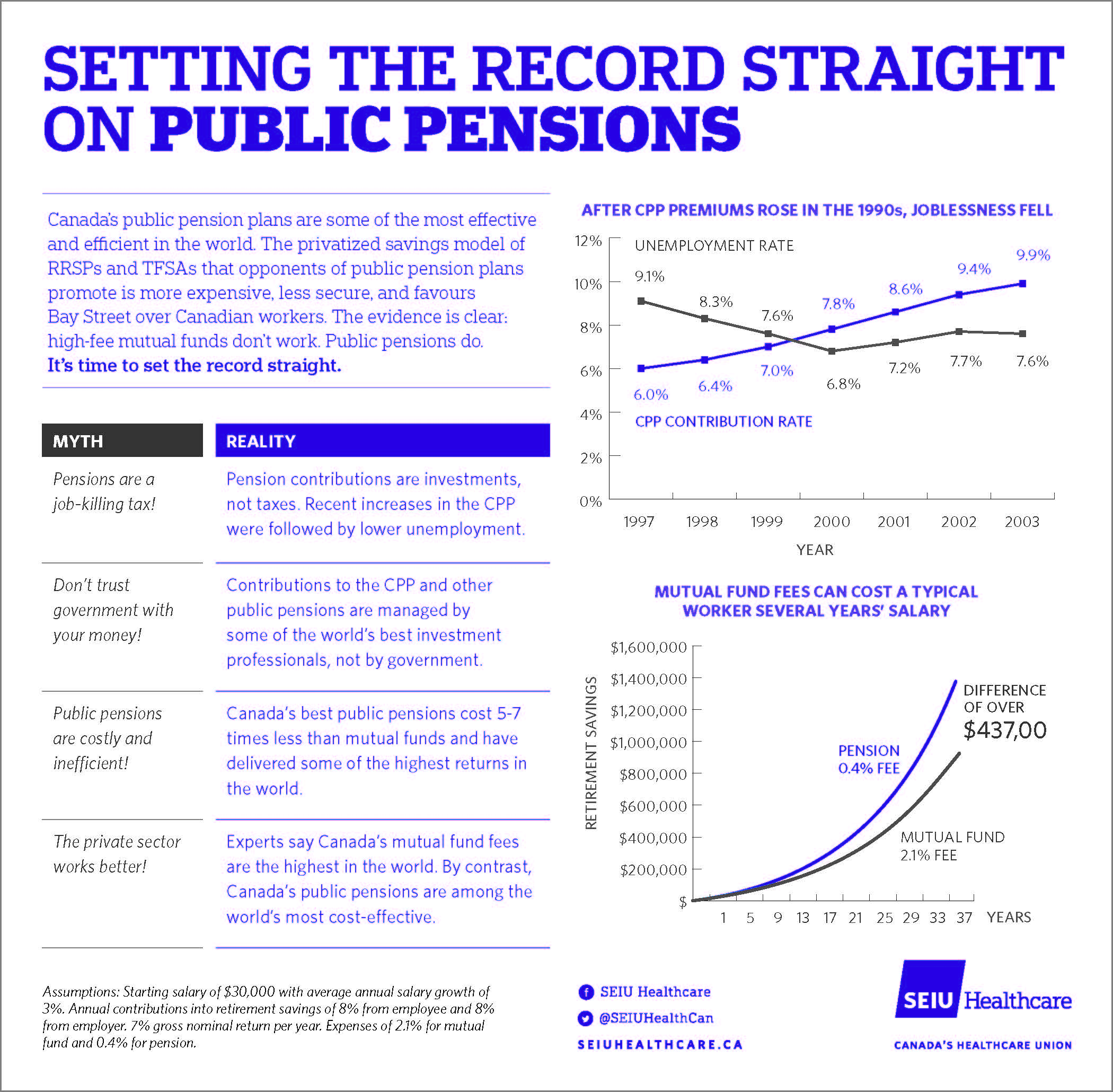 Setting the record straight on public pensions
