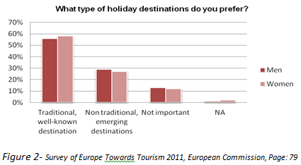 Figure2-What_type_holiday_destinations_you_prefer.png