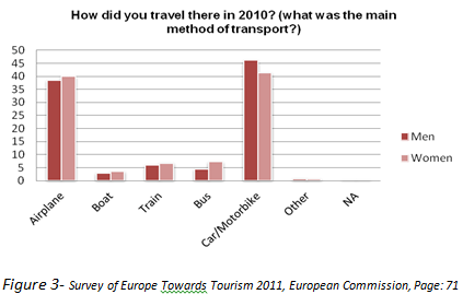 Figure3-How_did_you_travel.png