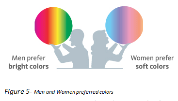 Figure5-Women and Men Preferred Web Colors