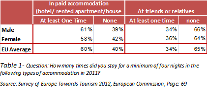 Table1-How many nights did you stay when you are in travel