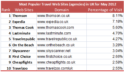 Table2-Most_Popular_Travel_Web_Sites.png