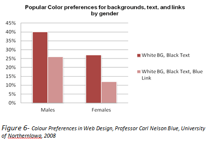Figure6-Popular color preferences on web