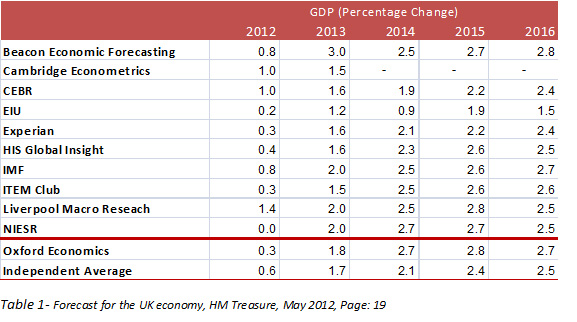 SelviLondon_Forecast-for-UK-Economy.jpg