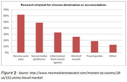 Research Channels for chosen destination or accomodation