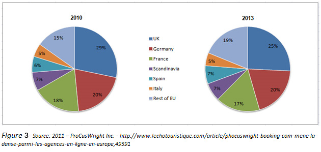 Size of Online Travel Market in Europe