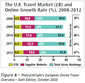 UK Travel Market Size