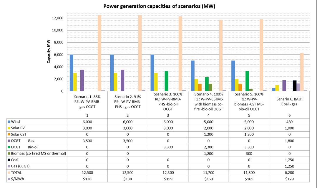 Findings_-_Fig_1_Power_generation_capacities_and_LCoE_of_the_RE_and_BAU_scenarios_investigated..png