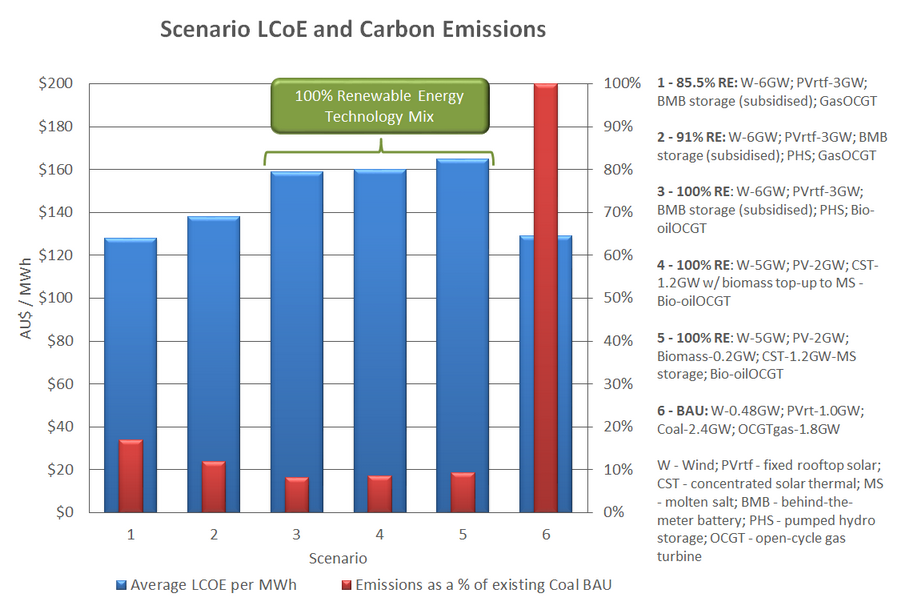 Findings_-_Fig_2_Summary_of_Scenario_Costs_and_Carbon_Emissions.png