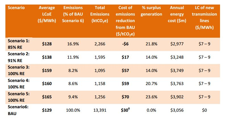 Table_10_Summary_of_scenario_costs_and_carbon_emissions.jpg