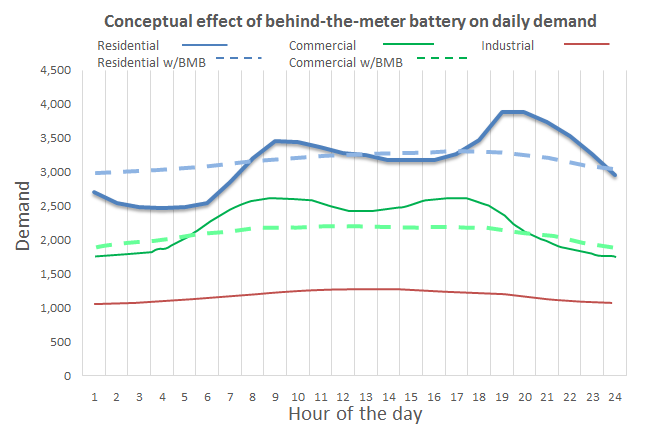 Findings_-Fig_3_Conceptual_typical_daily_demand_curves_and_effect_of_batteries.png