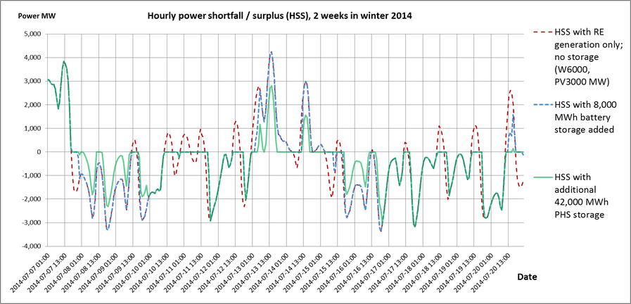 Findings_-_Fig_5_Hourly_shortfall_in_winter_for_Scenario_2.png