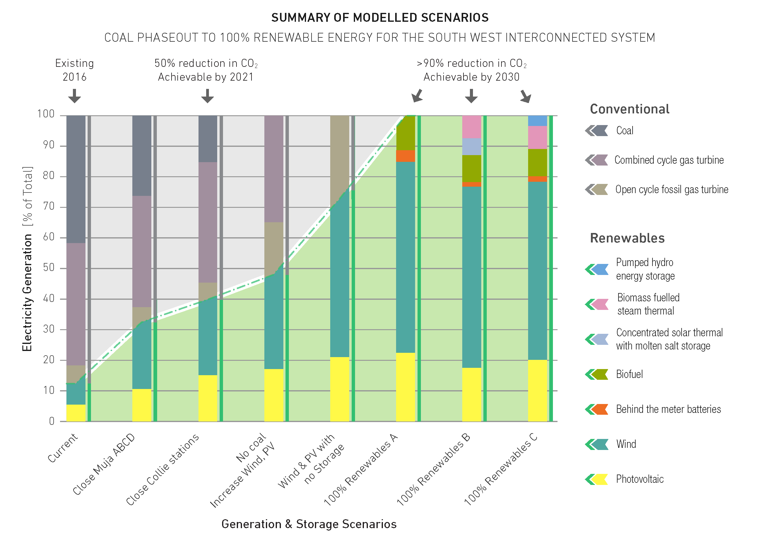 Summary of modelled Generation Mix for select scenarios at various levels of RE generation.