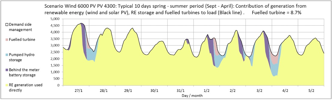 Hourly_graphs_summer.jpg