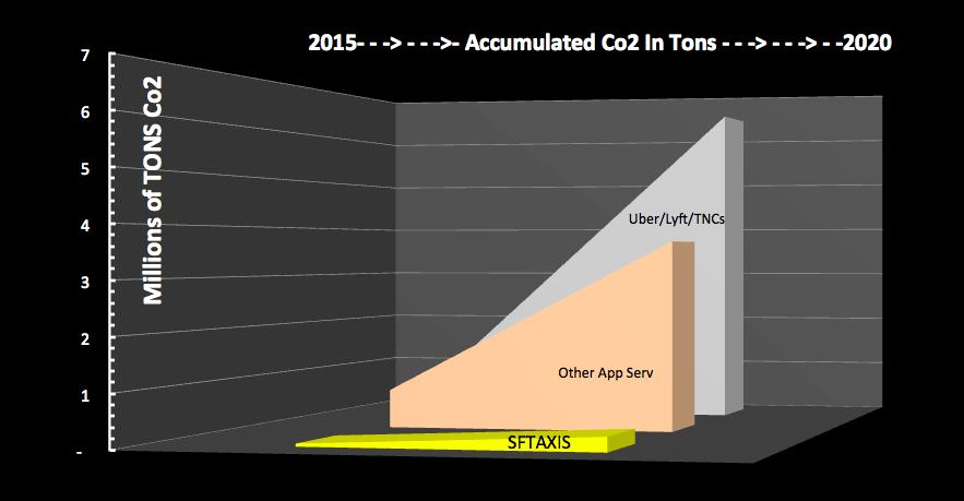 TNC Co2 Emissions 2015-2020