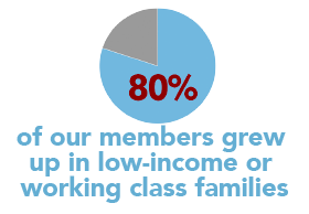 80% of our members come from working families
