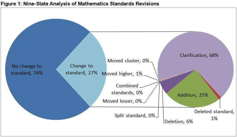 Figure-1-Nine-State-Analysis-of-Mathematics-Standards-Revisions.jpg