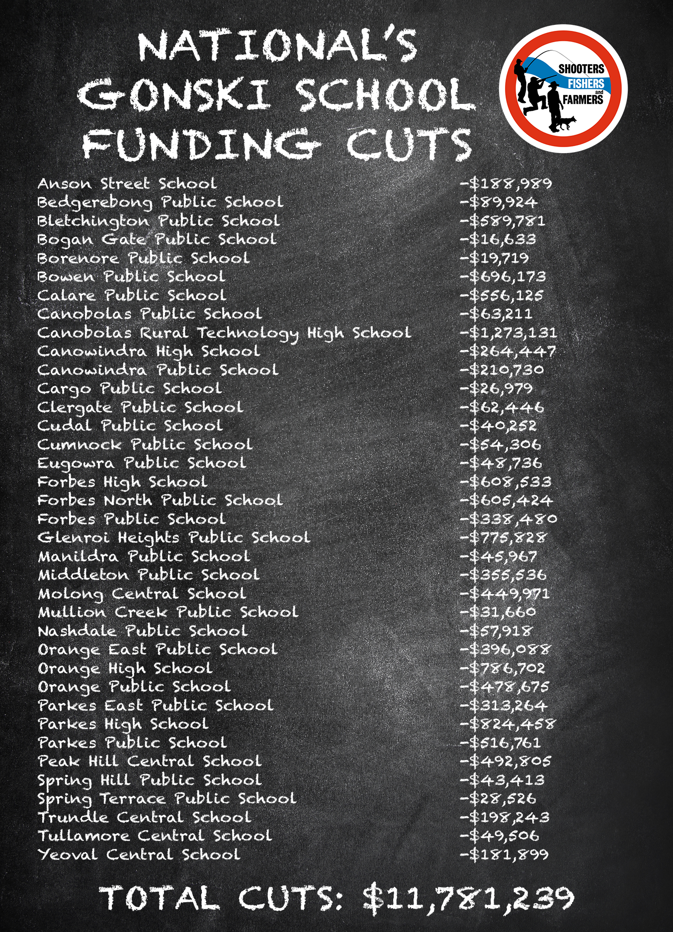 Orange Schools $11.78m Funding Cuts