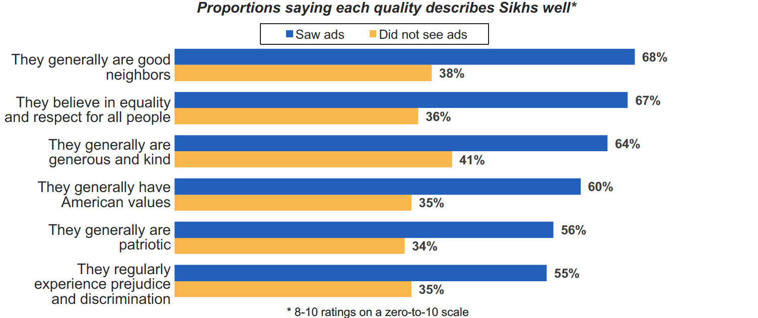 sikhs-graph-3.png