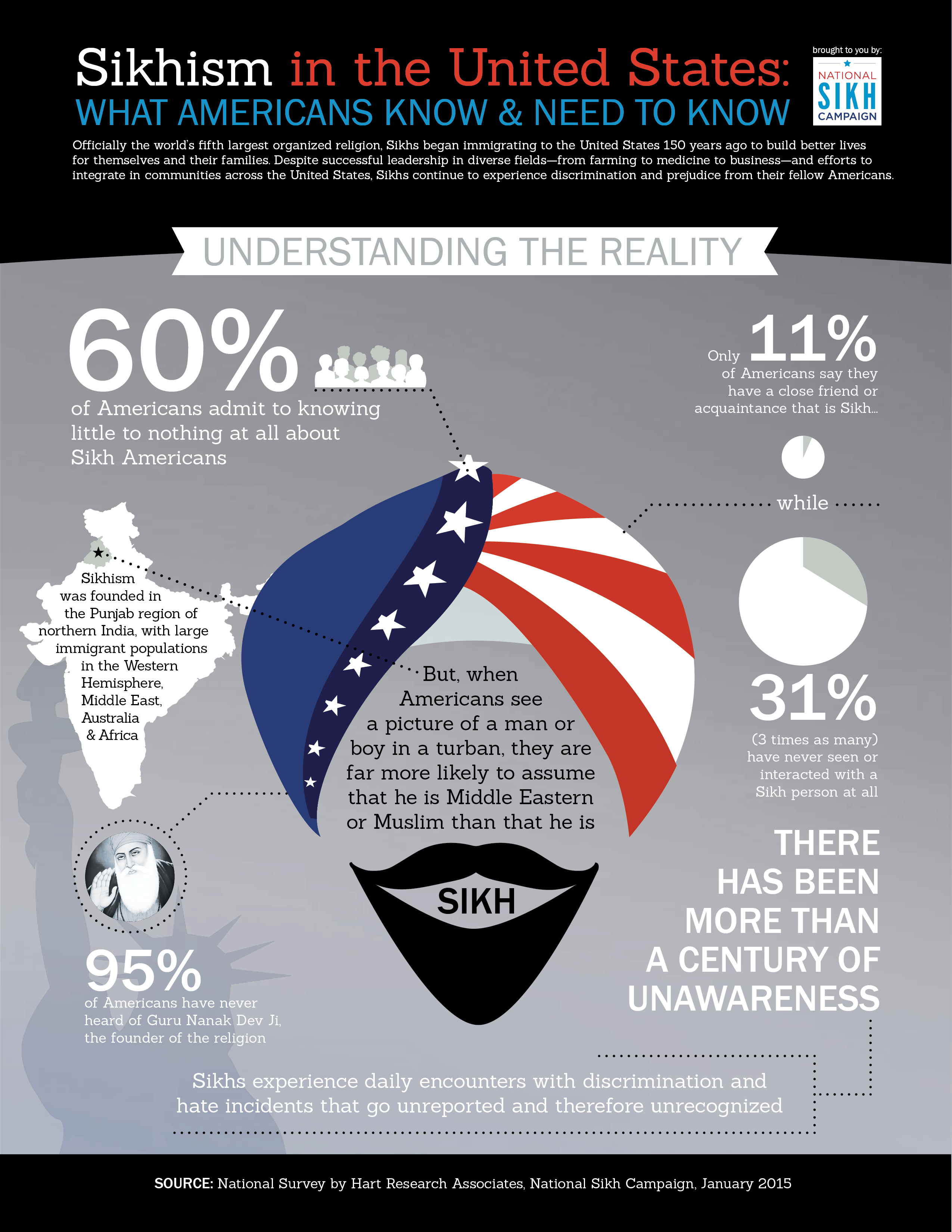 National_Sikh_Campain-Awareness-Infographic-Part1.jpg