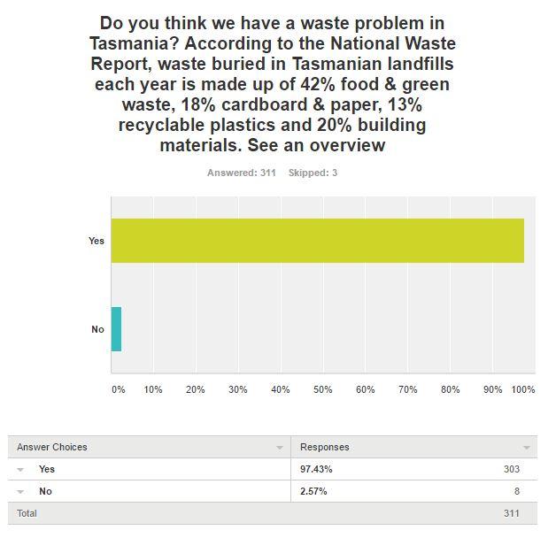 Survey question 1 results