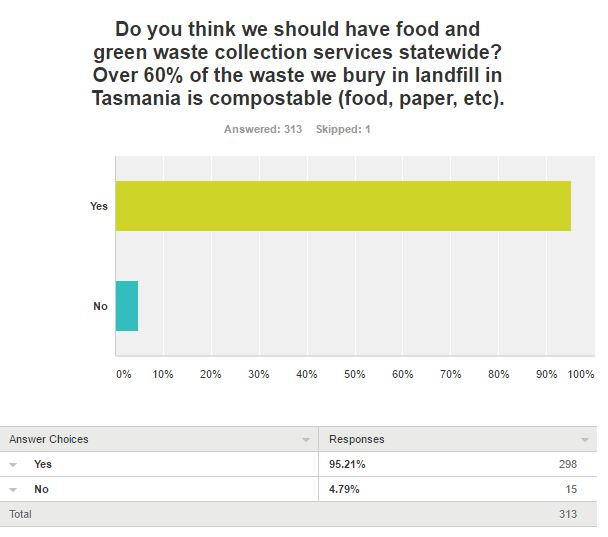 Survey question 2 results