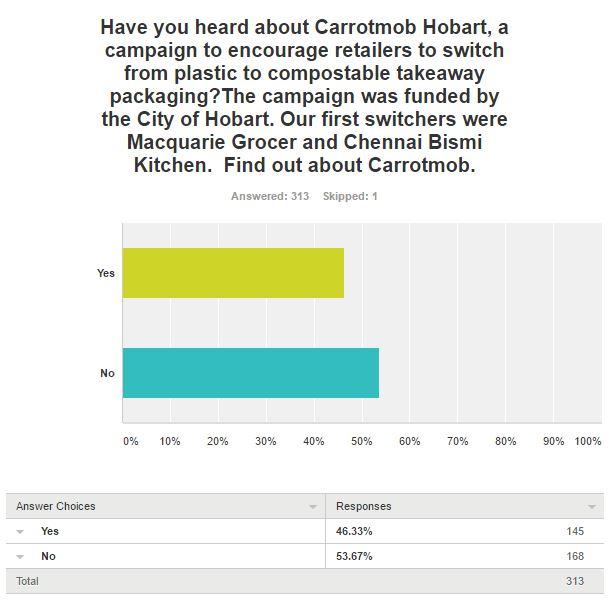 Survey question 3 results