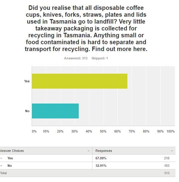 Survey question 4 results