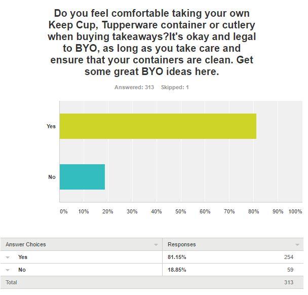 Survey question 5 results