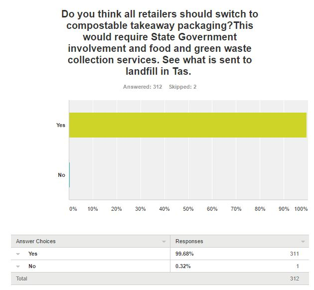 Survey question 6 results