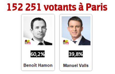 152 251 votants à Paris lors des Primaires citoyennes