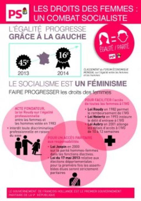 Droits des femmes, un combat des socialistes