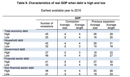 Outcomes with high vs low debt