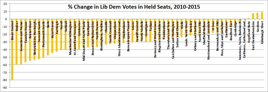 __Change_in_LD_Vote_in_Held_Seats.jpg