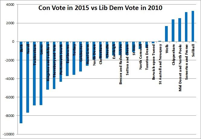 Con_Vote_in_2015_vs_LD_Vote_in_2010.jpg
